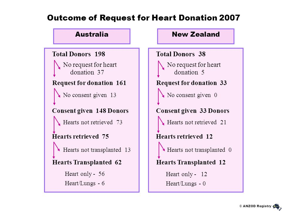 Outcome of Request for Heart Donation 2007