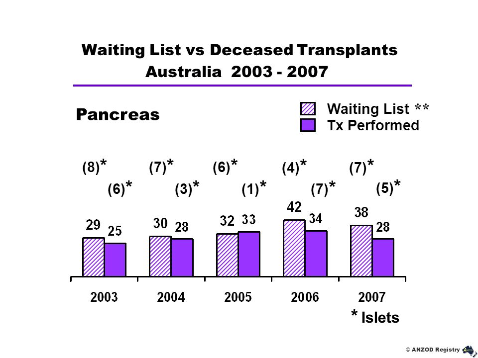 Waiting List vs Deceased Transplants Australia