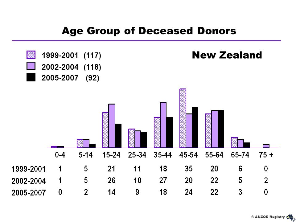 Age Group of Deceased Donors