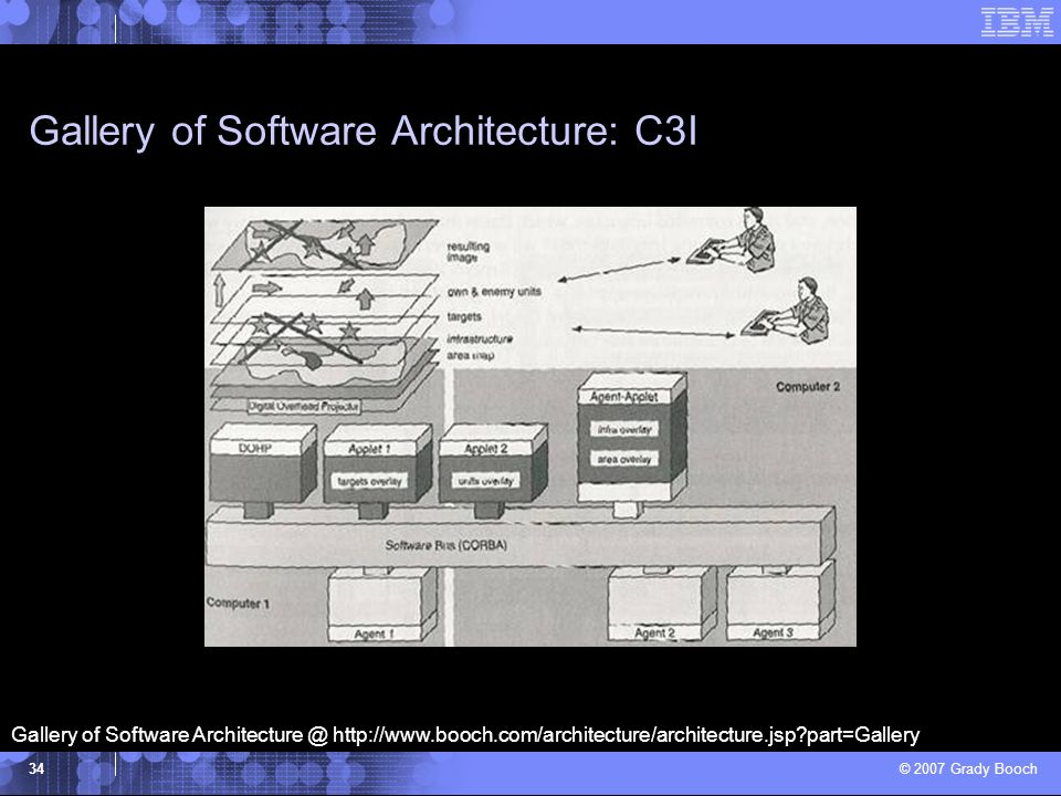 Gallery of Software Architecture: C3I