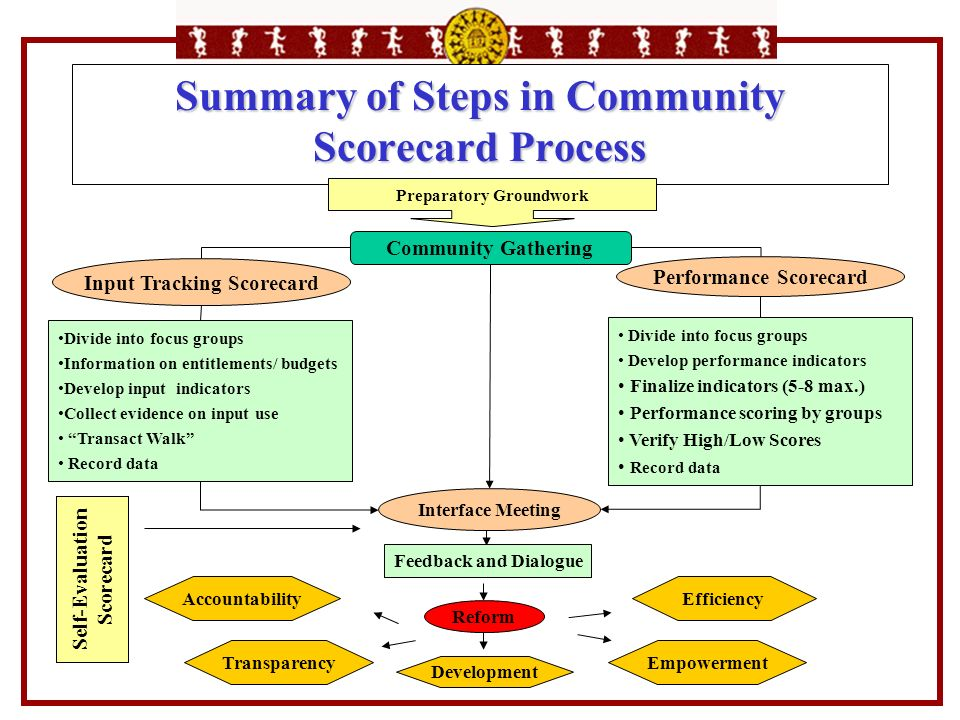 Summary of Steps in Community Scorecard Process