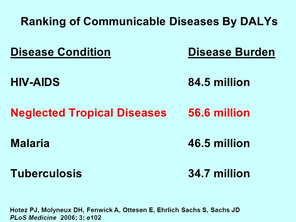 Ranking of Communicable Diseases By DALYs