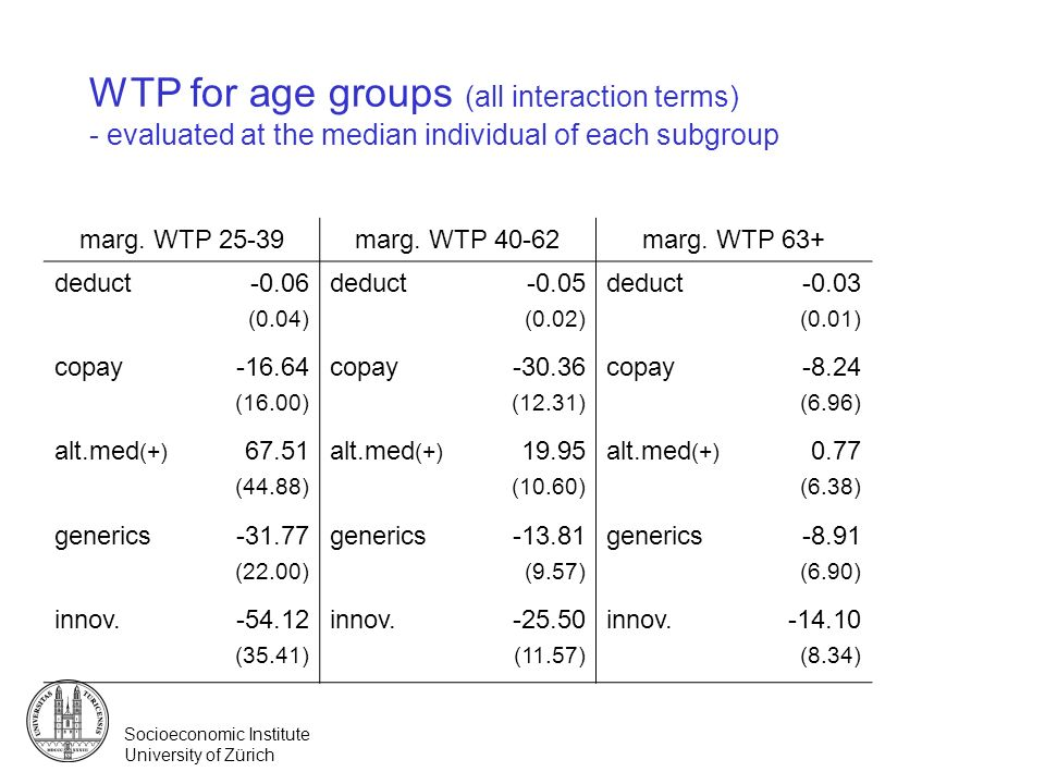 WTP for age groups (all interaction terms) - evaluated at the median individual of each subgroup
