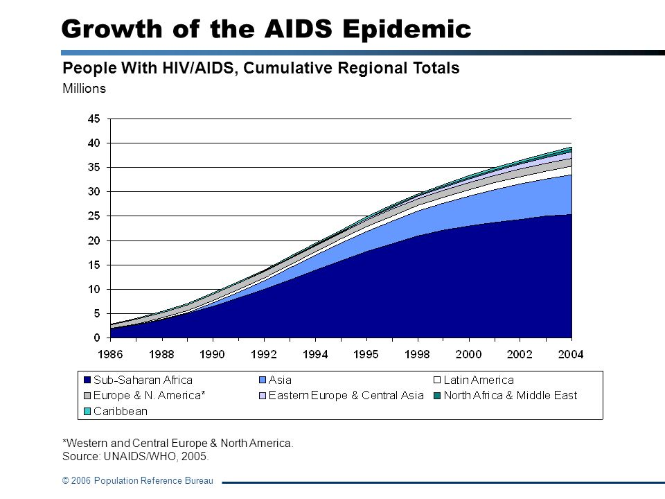 Growth of the AIDS Epidemic