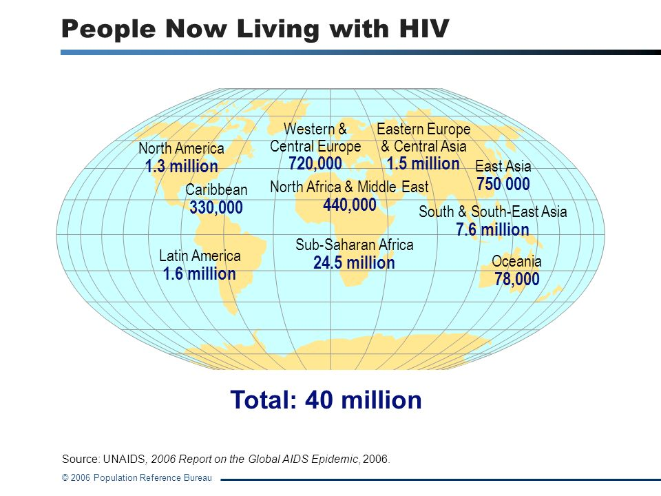 People Now Living with HIV