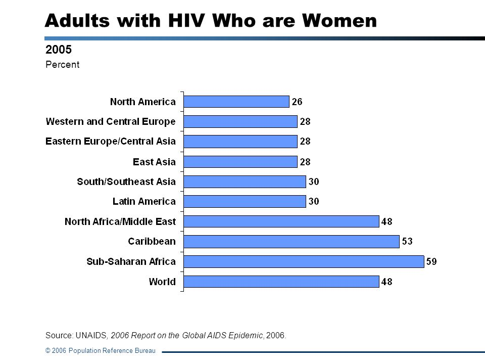 Adults with HIV Who are Women