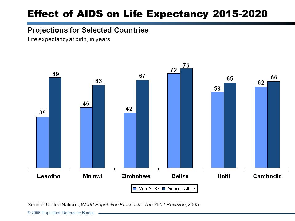 Effect of AIDS on Life Expectancy 2015-2020