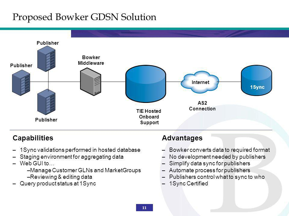 Proposed Bowker GDSN Solution