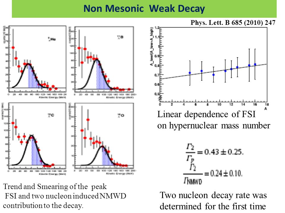 Non Mesonic Weak Decay Linear dependence of FSI