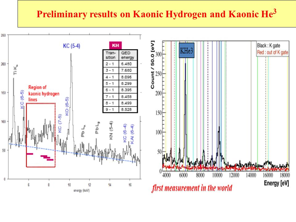 Preliminary results on Kaonic Hydrogen and Kaonic He3
