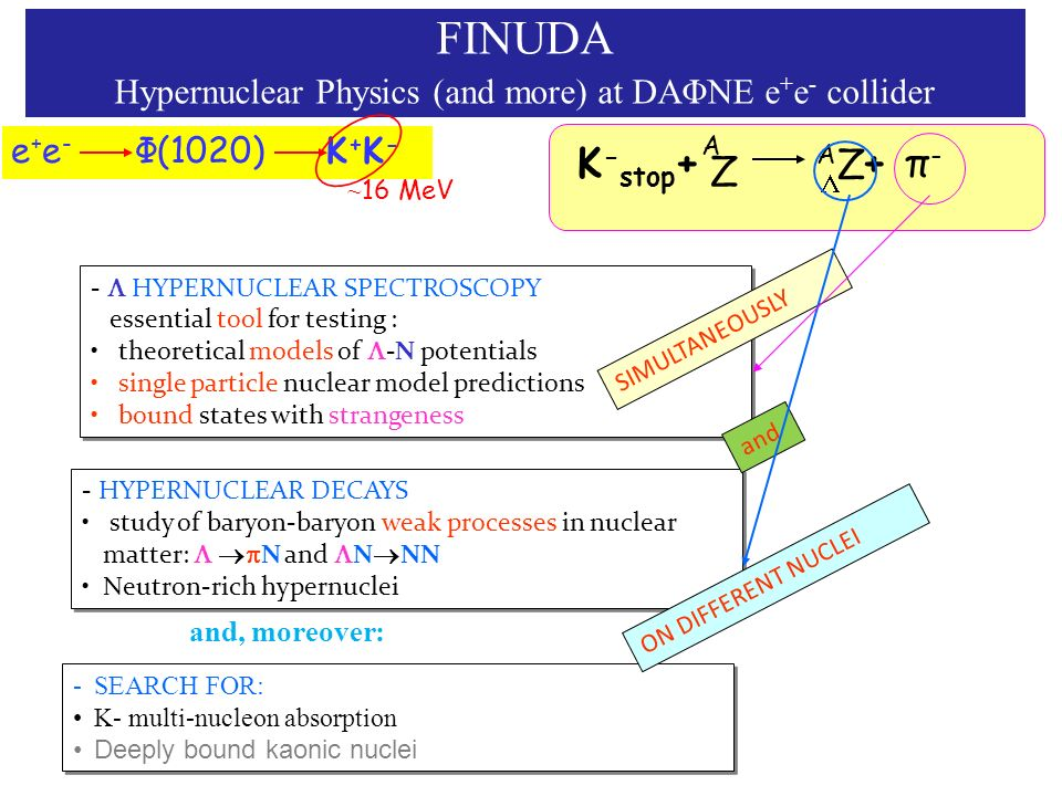 Hypernuclear Physics (and more) at DAΦNE e+e- collider