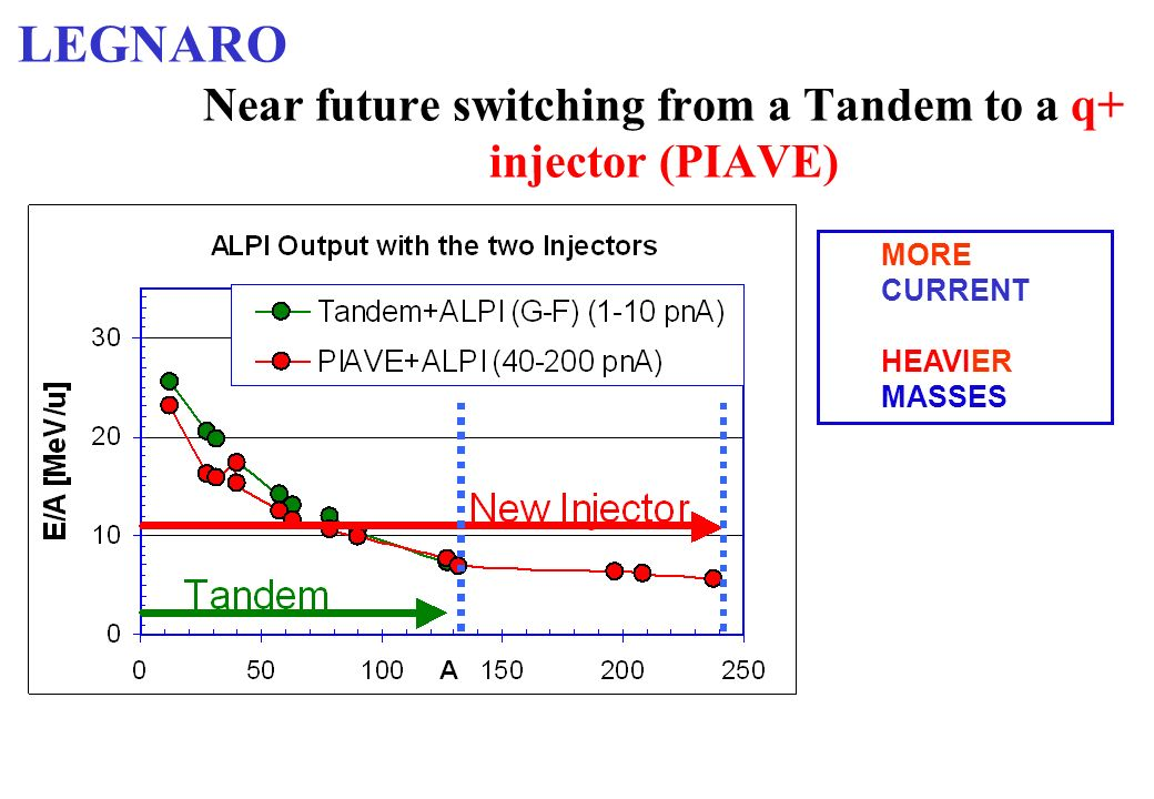 Near future switching from a Tandem to a q+ injector (PIAVE)