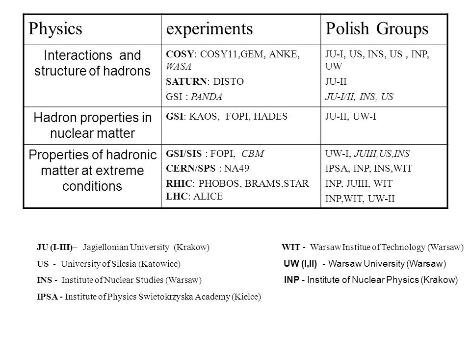 Physics experiments Polish Groups