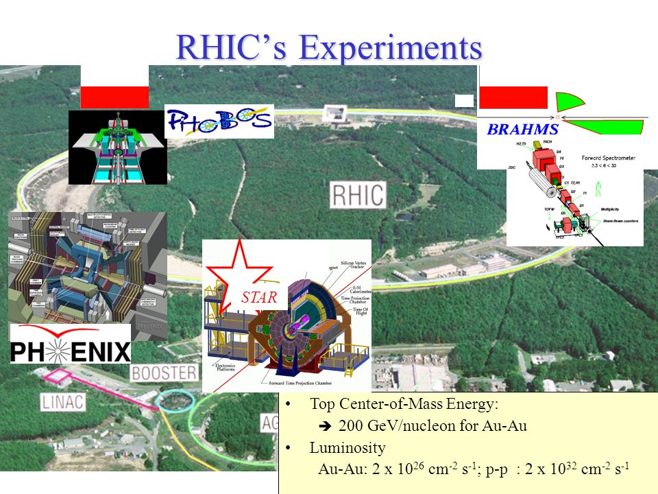 RHIC's Experiments STAR Top Center-of-Mass Energy: