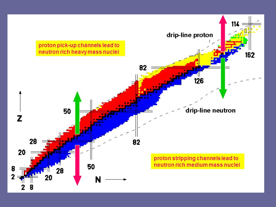 proton pick-up channels lead to neutron rich heavy mass nuclei