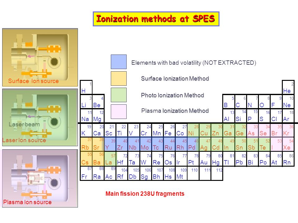 Ionization methods at SPES