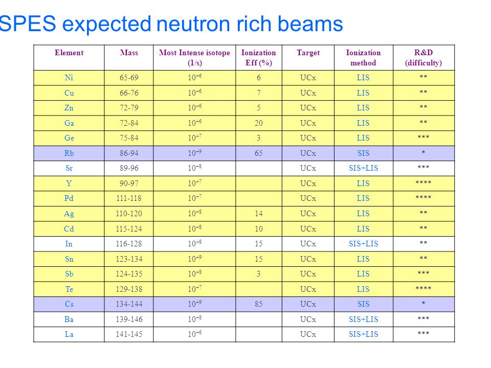 SPES expected neutron rich beams