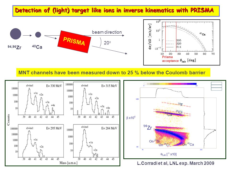 Detection of (light) target like ions in inverse kinematics with PRISMA