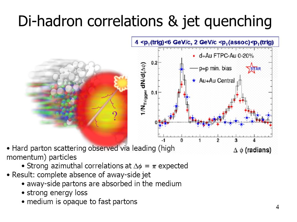 Di-hadron correlations & jet quenching
