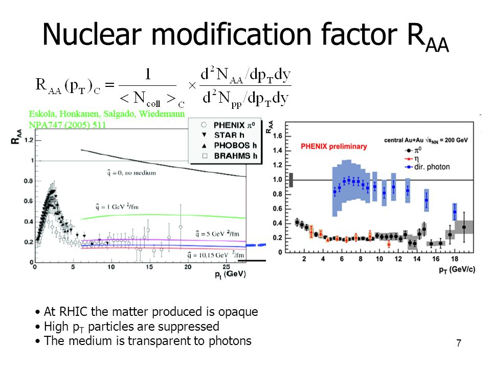 Nuclear modification factor RAA
