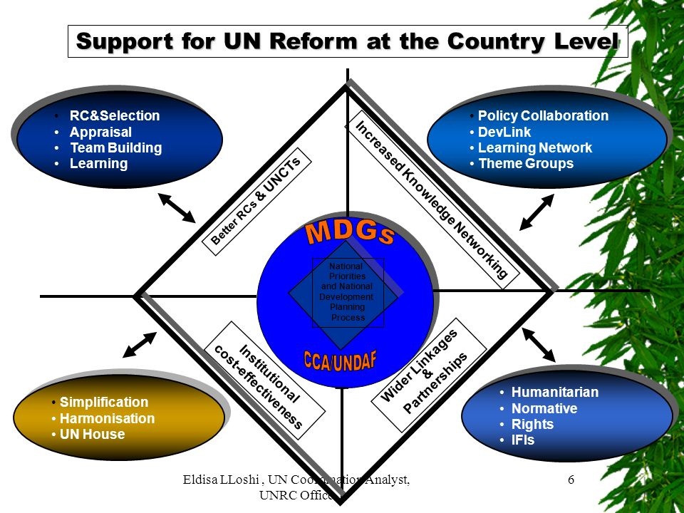 Support for UN Reform at the Country Level