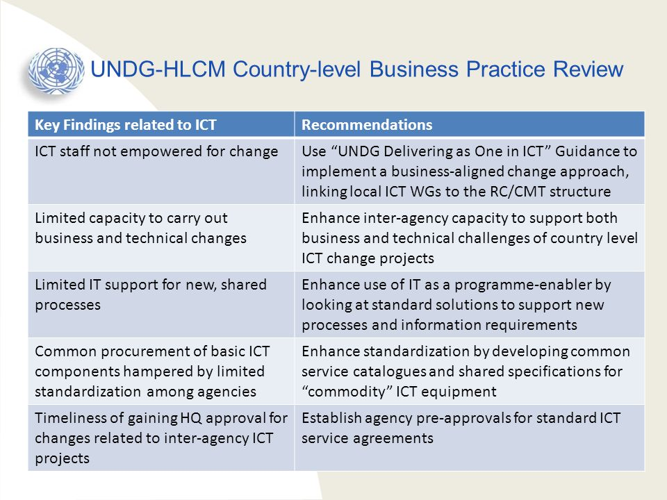 UNDG-HLCM Country-level Business Practice Review