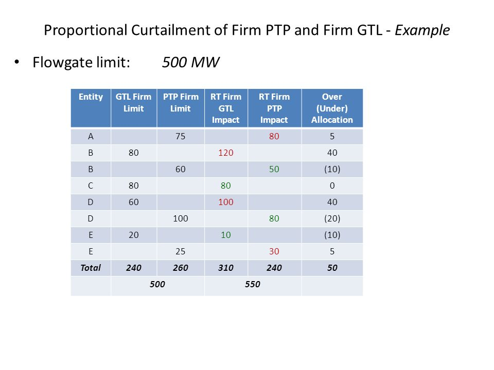 Proportional Curtailment of Firm PTP and Firm GTL - Example