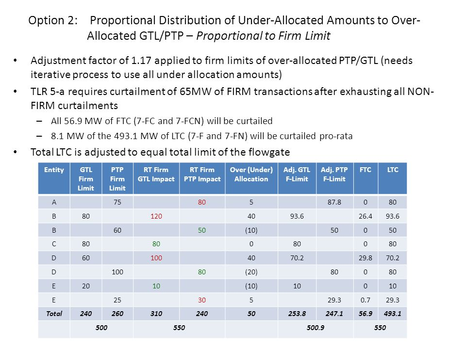 Over (Under) Allocation