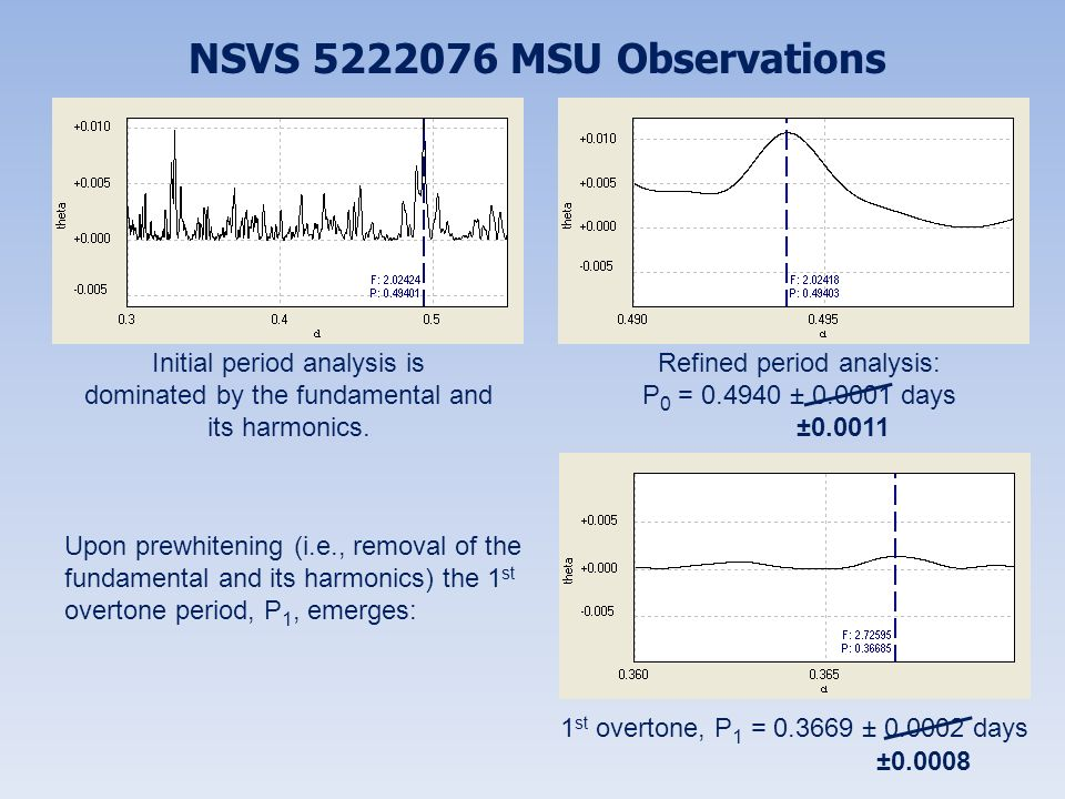 NSVS 5222076 MSU Observations Refined period analysis:
