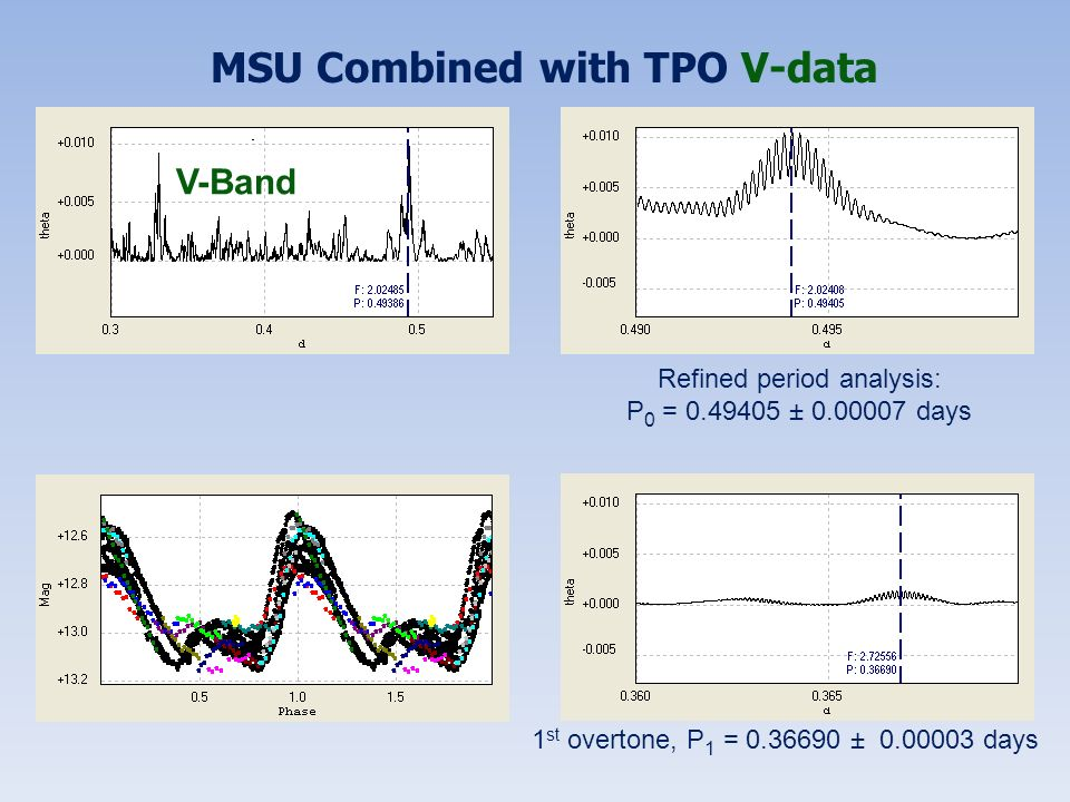 MSU Combined with TPO V-data