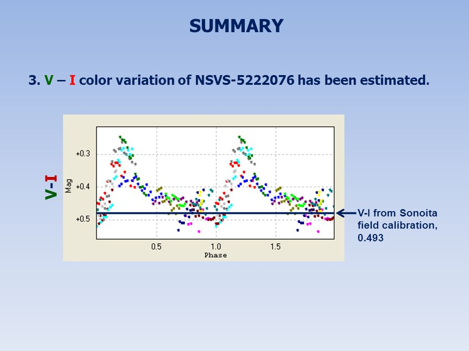 SUMMARY 3. V – I color variation of NSVS-5222076 has been estimated. V-I from Sonoita field calibration, 0.493.