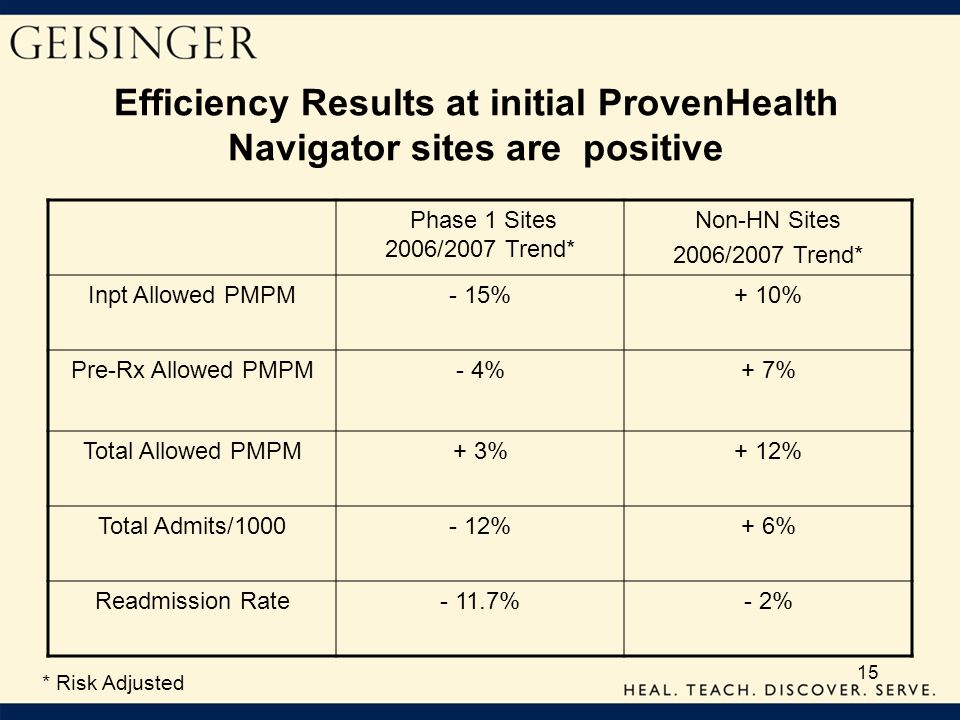 Efficiency Results at initial ProvenHealth Navigator sites are positive