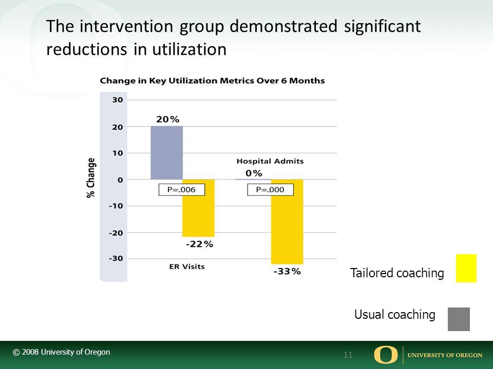 The intervention group demonstrated significant reductions in utilization