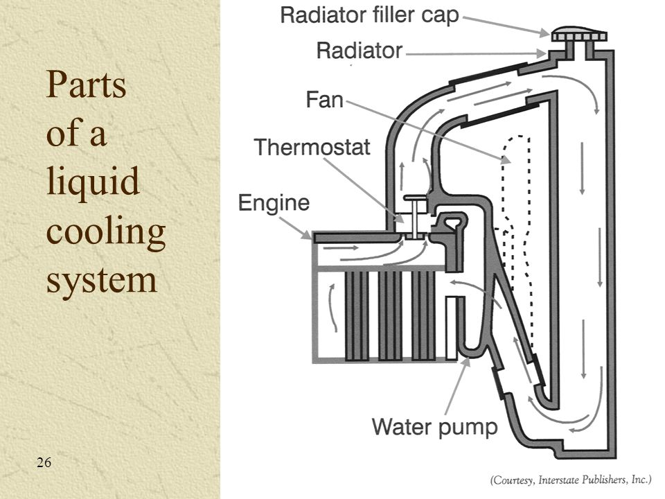 Parts of a liquid cooling system