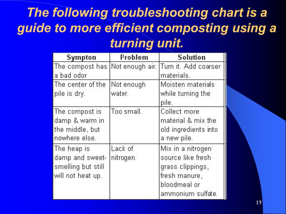 The following troubleshooting chart is a guide to more efficient composting using a turning unit.