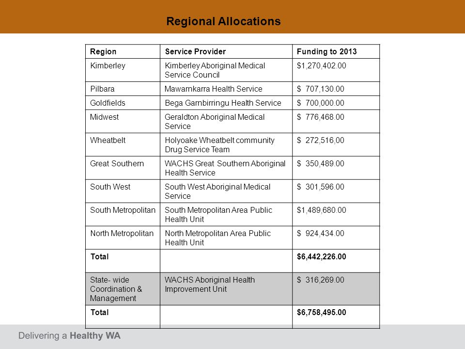 Regional Allocations Region Service Provider Funding to 2013 Kimberley