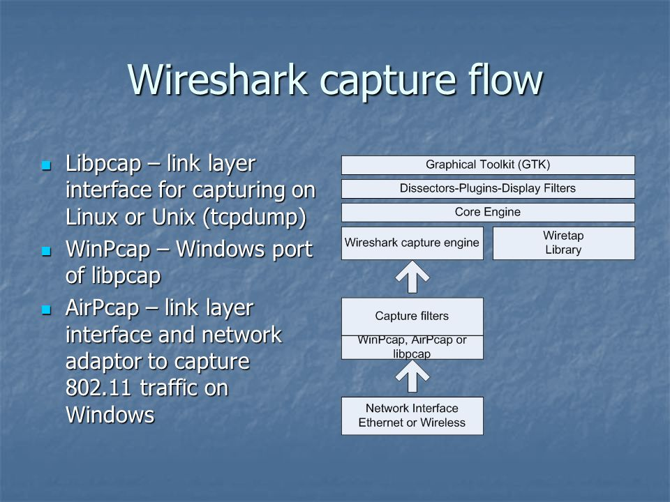 Wireshark Primer with an emphasis on WLAN\'s - ppt download