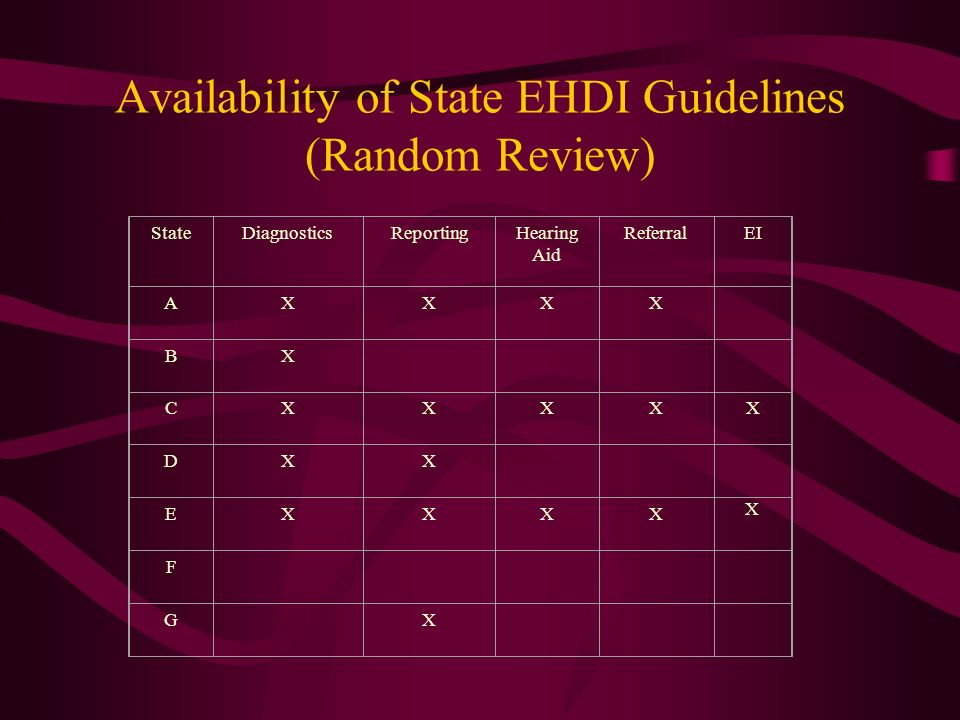 Availability of State EHDI Guidelines (Random Review)
