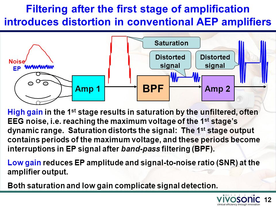 Filtering after the first stage of amplification introduces distortion in conventional AEP amplifiers