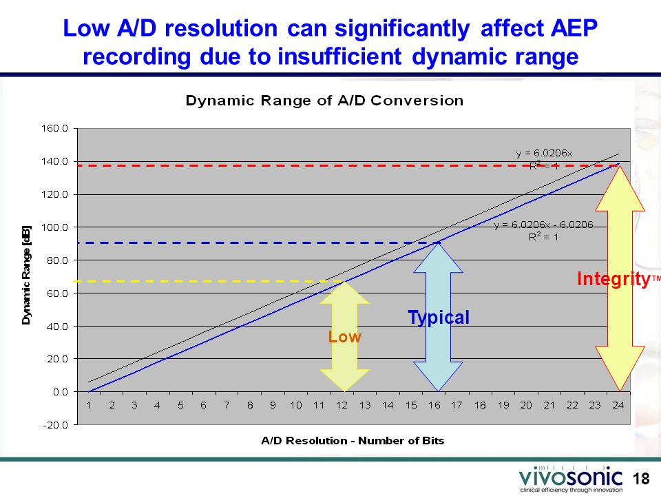Low A/D resolution can significantly affect AEP recording due to insufficient dynamic range