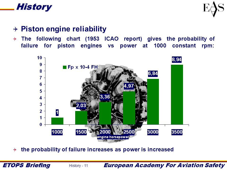 History Piston engine reliability