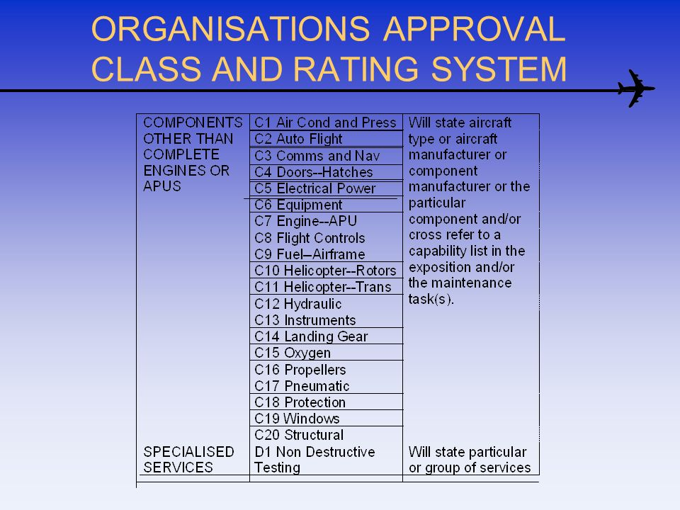 ORGANISATIONS APPROVAL CLASS AND RATING SYSTEM