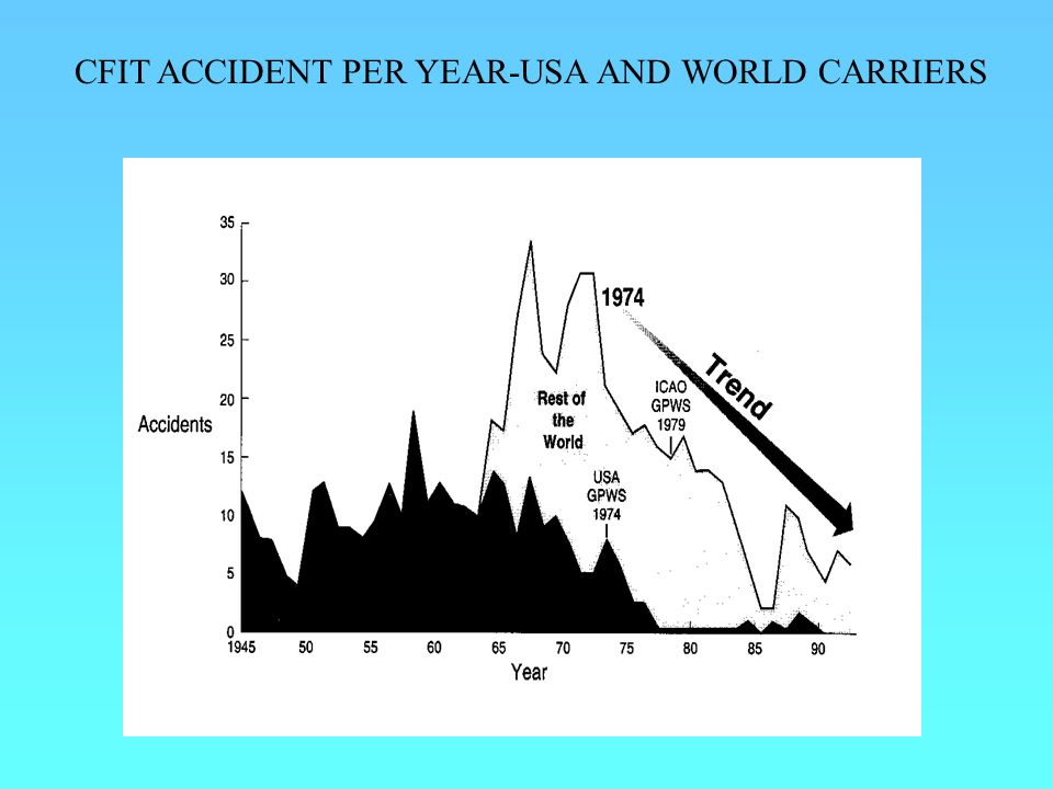 CFIT ACCIDENT PER YEAR-USA AND WORLD CARRIERS