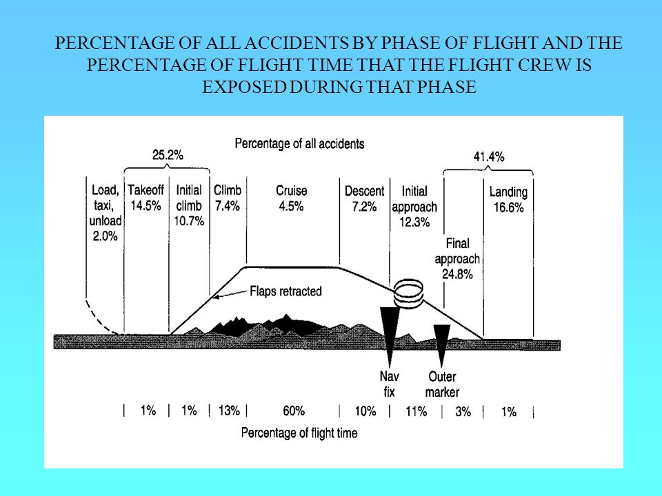 PERCENTAGE OF ALL ACCIDENTS BY PHASE OF FLIGHT AND THE PERCENTAGE OF FLIGHT TIME THAT THE FLIGHT CREW IS EXPOSED DURING THAT PHASE