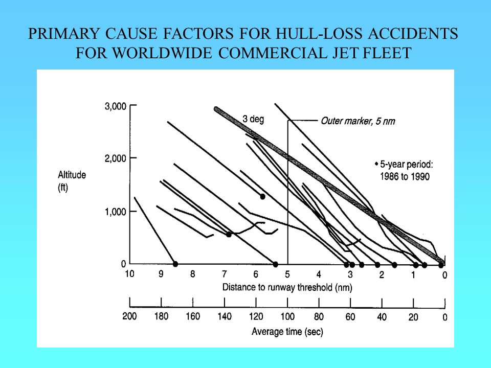 PRIMARY CAUSE FACTORS FOR HULL-LOSS ACCIDENTS FOR WORLDWIDE COMMERCIAL JET FLEET