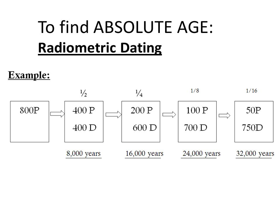 best radiometric dating activity high school