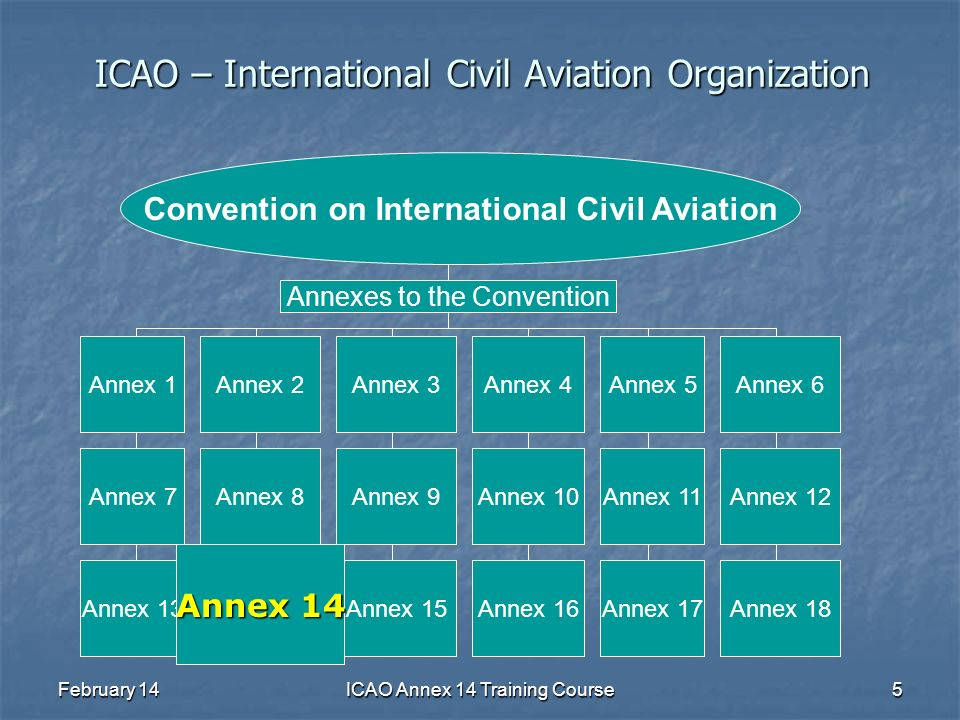 ICAO – International Civil Aviation Organization