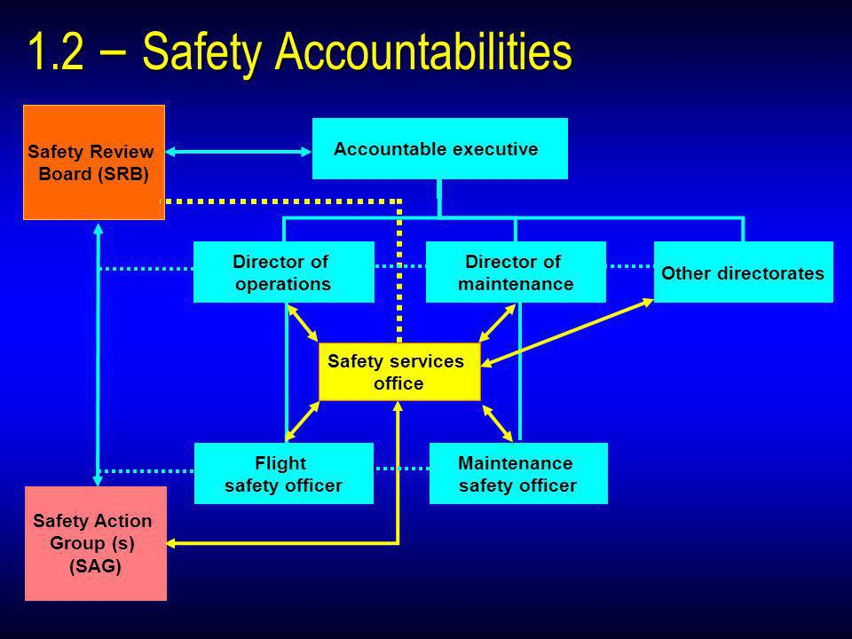 1.2 – Safety Accountabilities