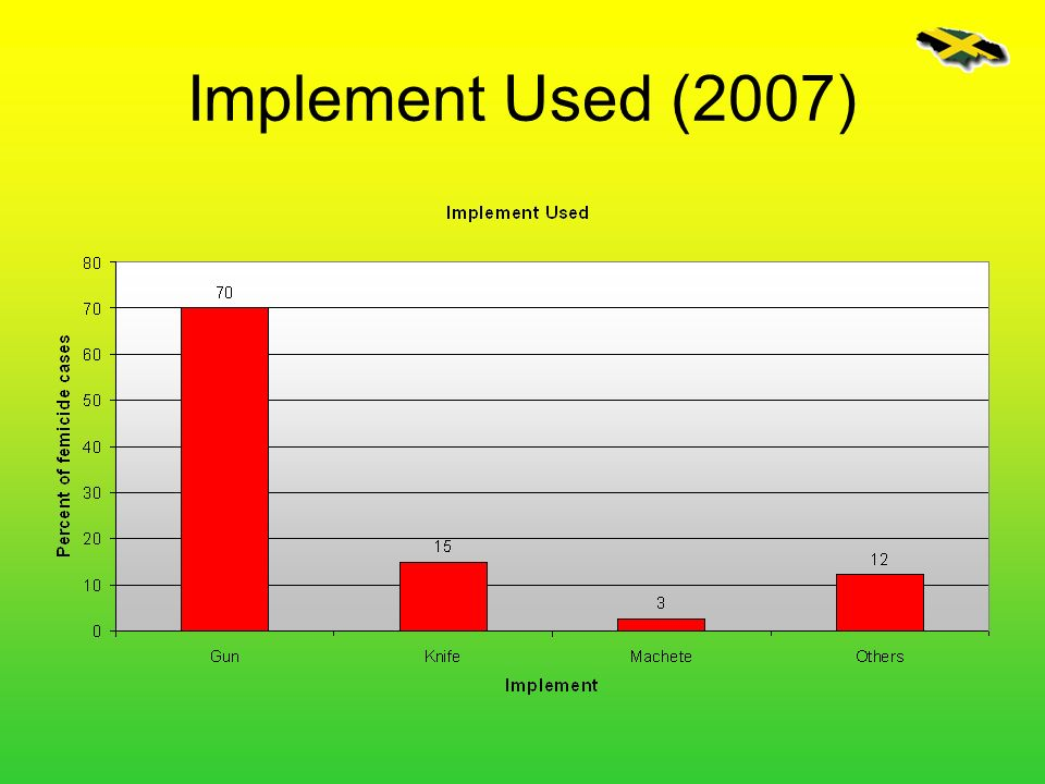Implement Used (2007)