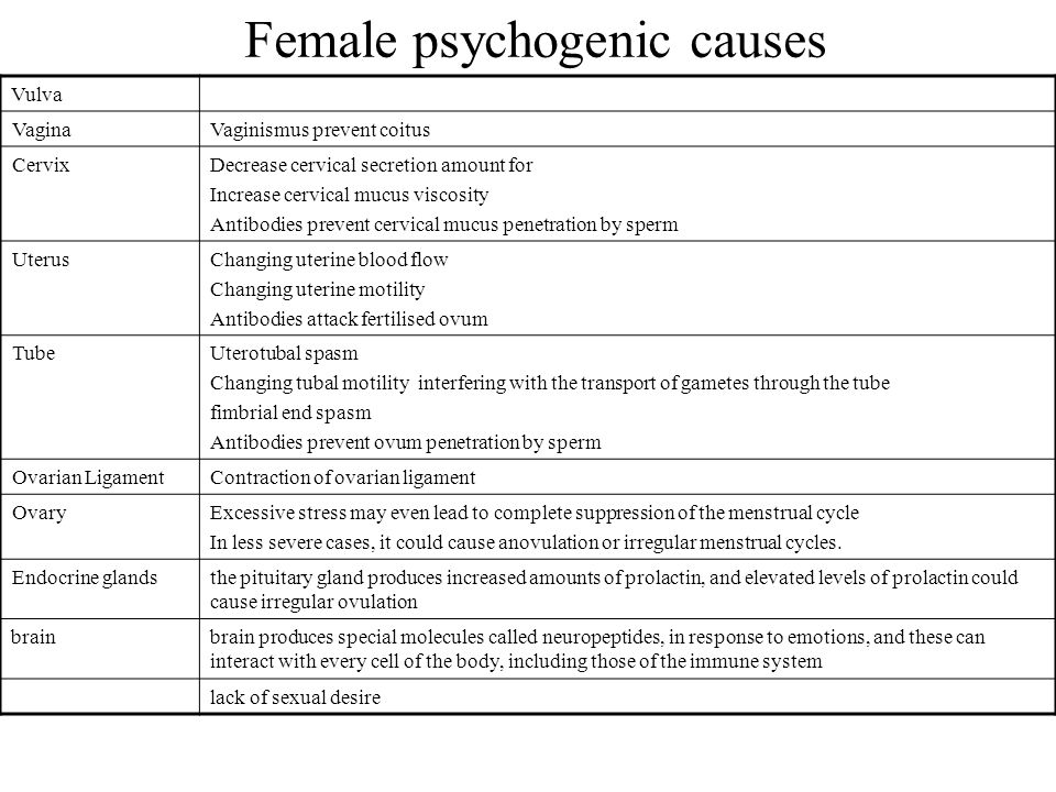 Female psychogenic causes